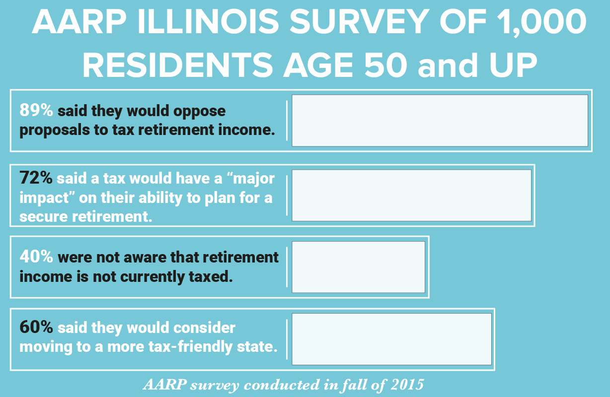 Il illinois corporate income tax rate 2015 - Otter Counters That Most Retirees Have Family Nearby Or Other Strong Reasons To Live In Illinois And Would Not Leave Because Of Taxes