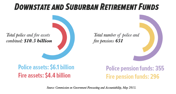 Police and Fire department pensions infographic