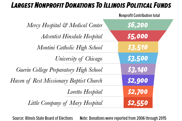 Largest Nonproft Donations to Illinois Political Funds