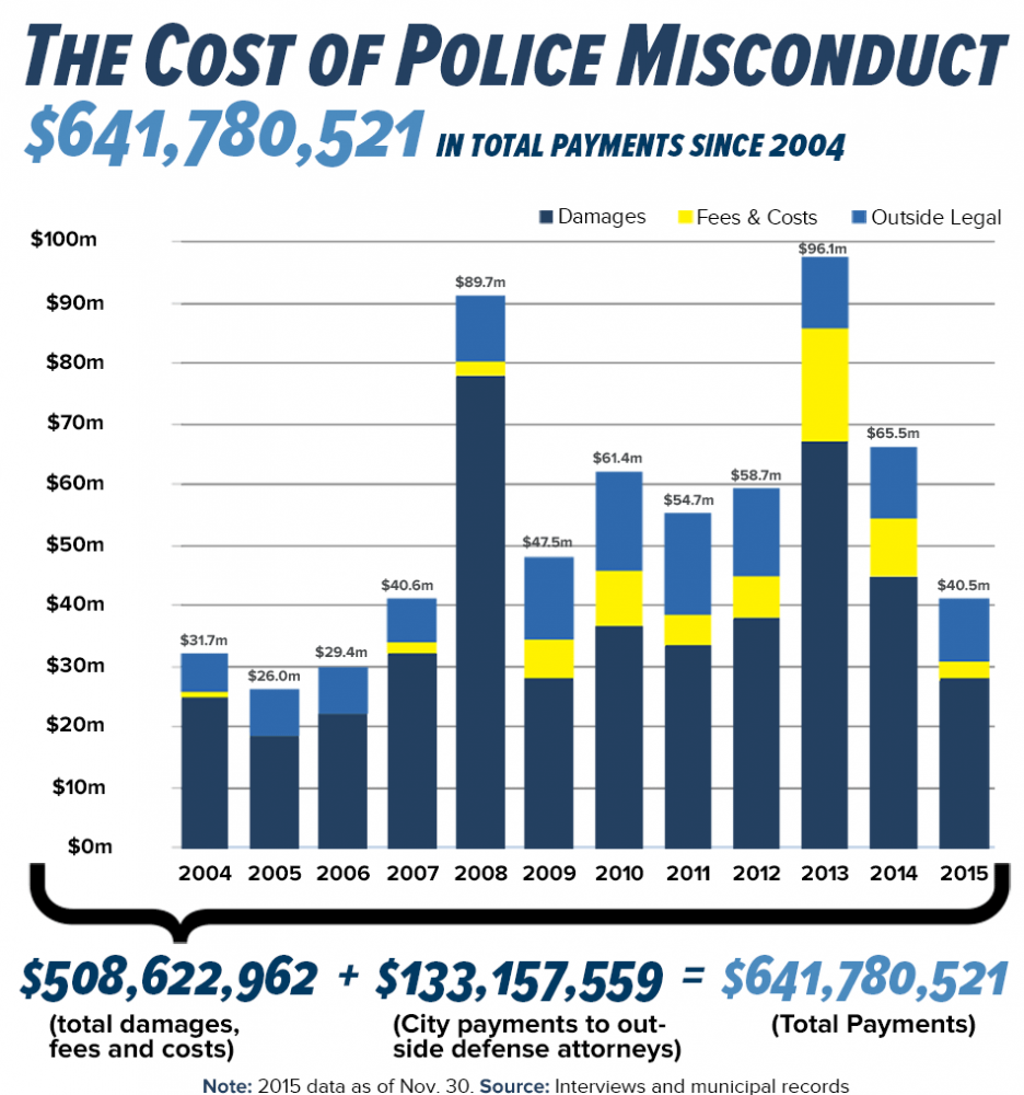 Cost of Chicago Police Misconduct