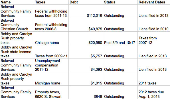 congressman bobby rush  numbers excel