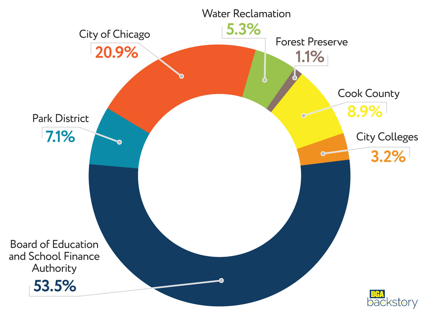 Distribution-of-Chicago-Property-Tax-Expenditures.jpg