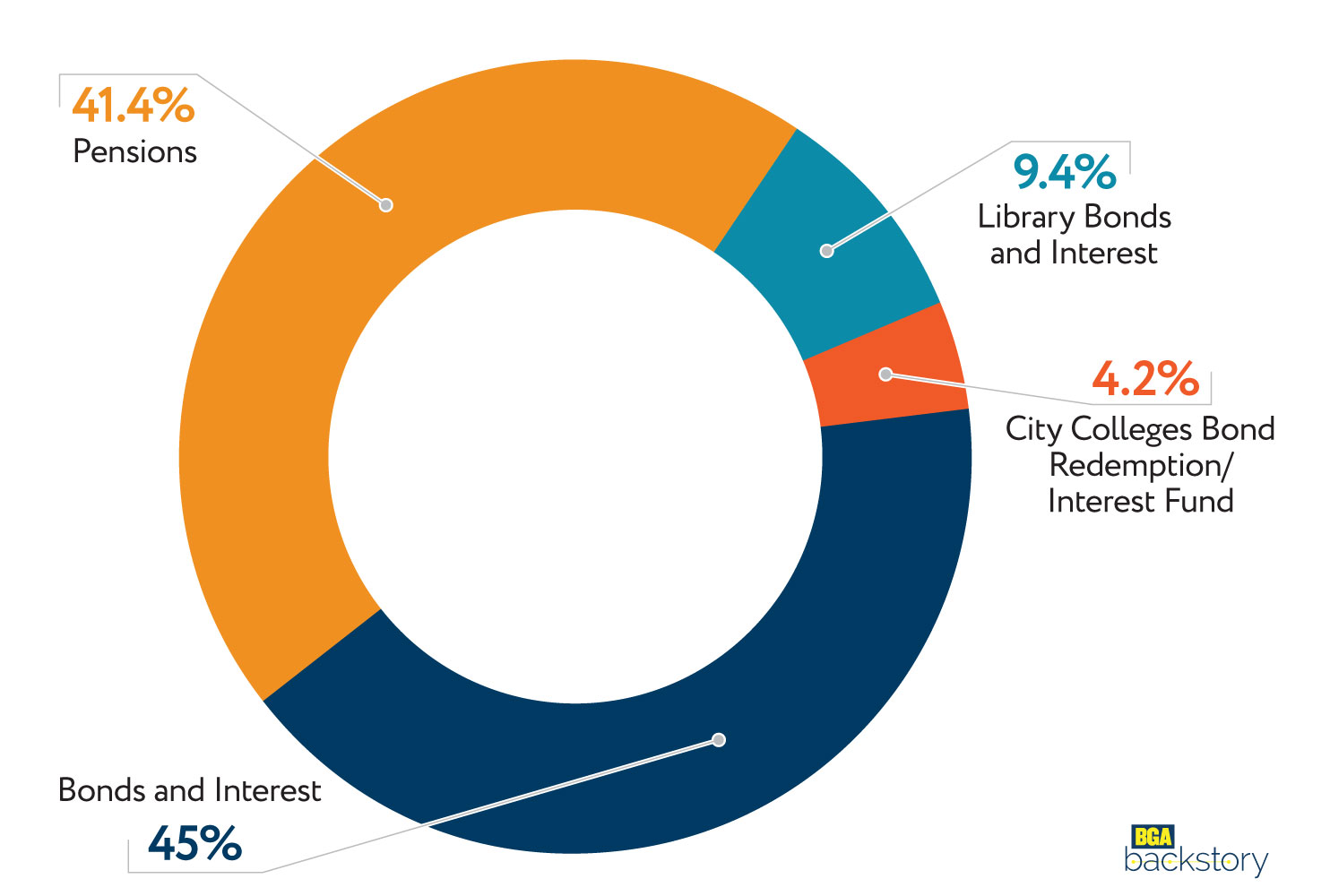 Distribution-of-City-of-Chicago-FY2015-Property-Tax-Revenues.jpg