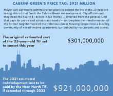 Mayor Lori Lightfoot's administration plans to extend the life of the 23-year-old taxing district that feeds the Cabrini-Green redevelopment. City officials say they need the nearly $1 billion in tax money — diverted from the general fund that pays for po