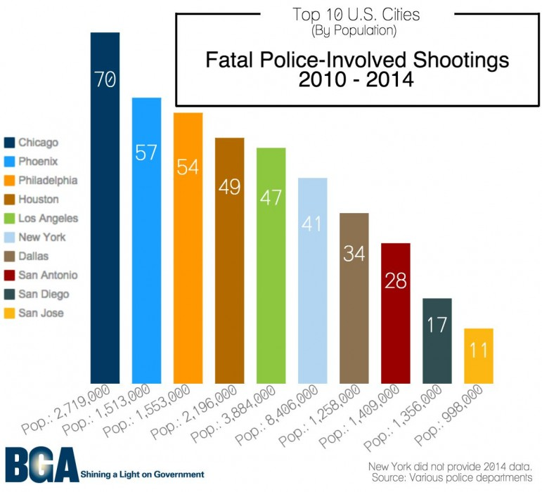 Fatal Shootings By Chicago Police: Tops Among Biggest U.S