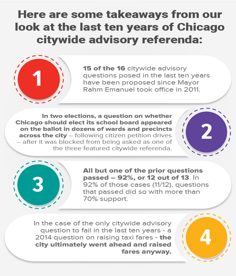 Chicago's Citywide Advisory Referenda